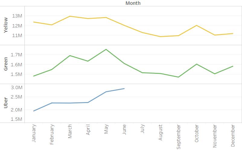 Shared Ride Efficiency: Data Exploration – Ju Yang